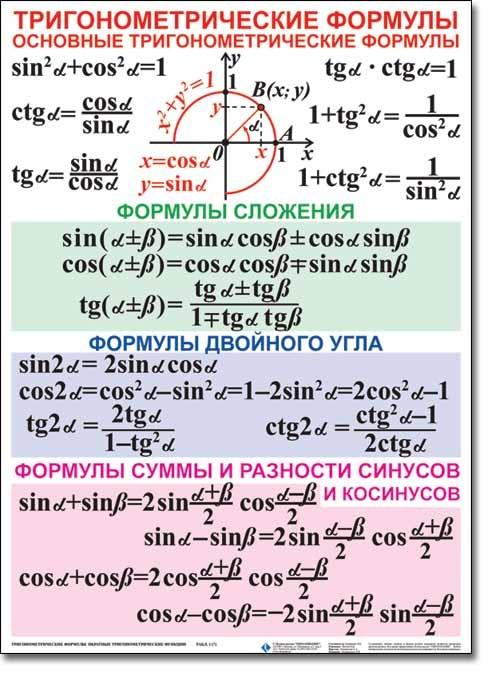 Тригонометрические функции шпаргалки