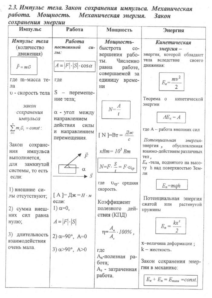 По наименования физике класса формулы шпаргалки 11 до