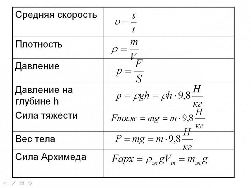 7 класс шпаргалки физика